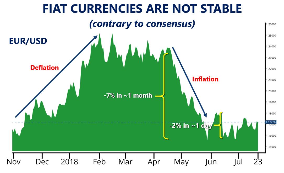 EUR/USD Volatility
